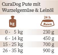 Fütterungsempfehlung CuraDog Pute