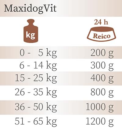 Fütterungsempfehlung MaxidogVit Rind