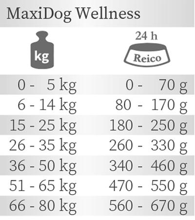 Fütterungsempfehlung Wellness